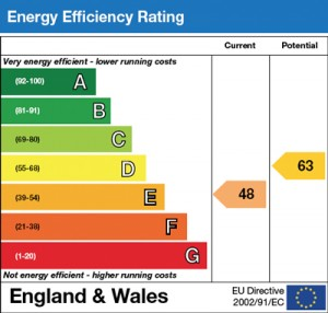 Energy Certificates and their importance